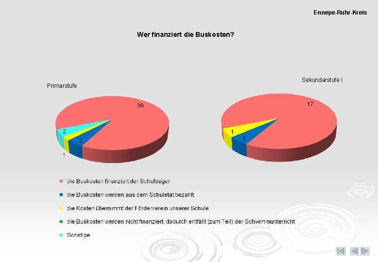Ennepe-Ruhr-Kreis Wer finanziert die Buskosten? Primarstufe Sekundarstufe I