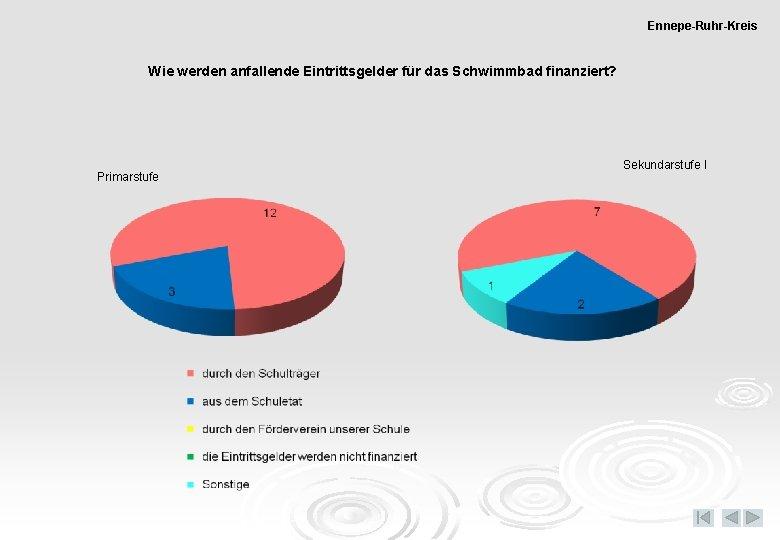Ennepe-Ruhr-Kreis Wie werden anfallende Eintrittsgelder für das Schwimmbad finanziert? Primarstufe Sekundarstufe I