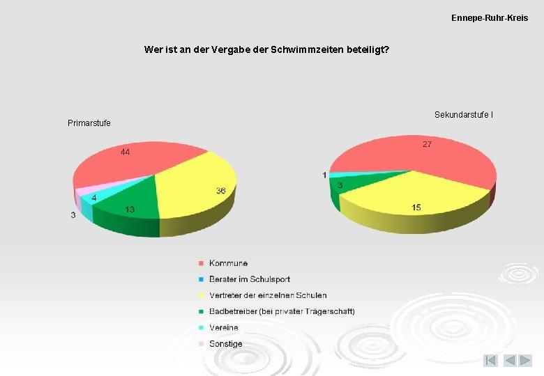 Ennepe-Ruhr-Kreis Wer ist an der Vergabe der Schwimmzeiten beteiligt? Primarstufe Sekundarstufe I