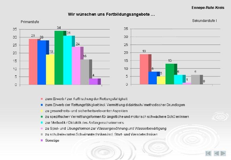 Ennepe-Ruhr-Kreis Wir wünschen uns Fortbildungsangebote … Primarstufe Sekundarstufe I