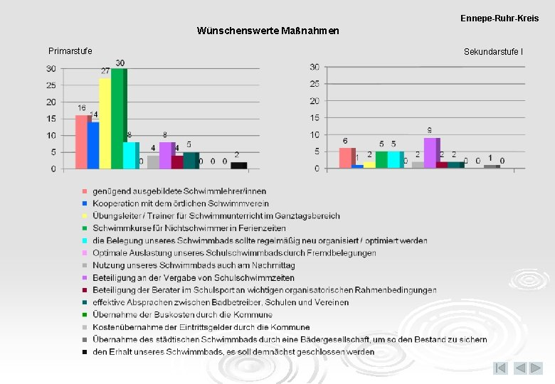 Ennepe-Ruhr-Kreis Wünschenswerte Maßnahmen Primarstufe Sekundarstufe I