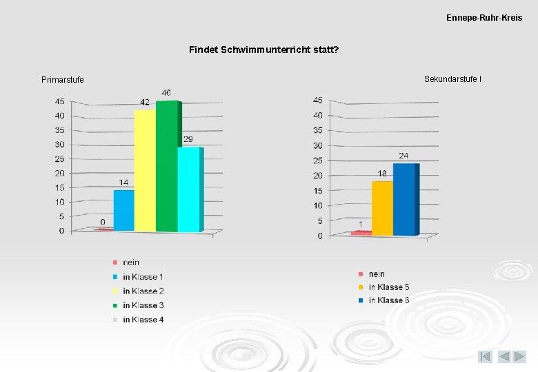 Ennepe-Ruhr-Kreis Findet Schwimmunterricht statt? Primarstufe Sekundarstufe I