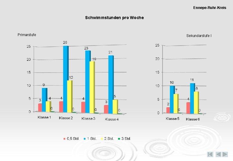 Ennepe-Ruhr-Kreis Schwimmstunden pro Woche Primarstufe Sekundarstufe I