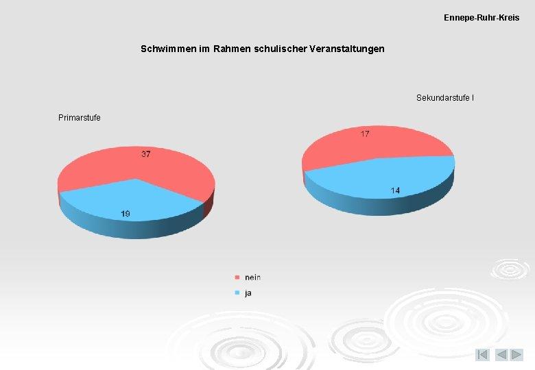 Ennepe-Ruhr-Kreis Schwimmen im Rahmen schulischer Veranstaltungen Sekundarstufe I Primarstufe
