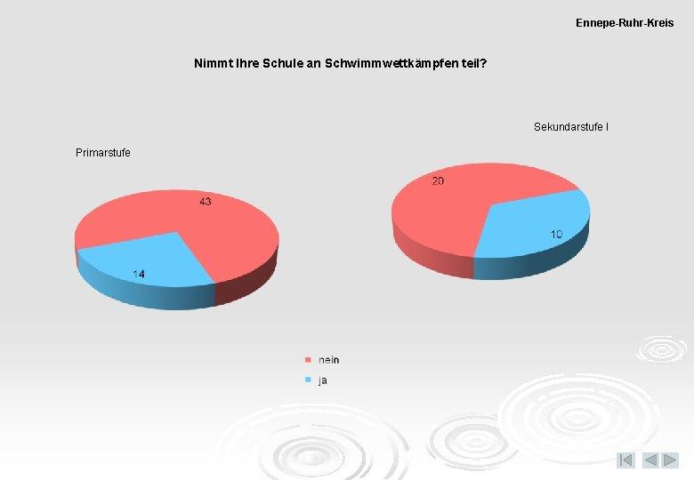 Ennepe-Ruhr-Kreis Nimmt Ihre Schule an Schwimmwettkämpfen teil? Sekundarstufe I Primarstufe