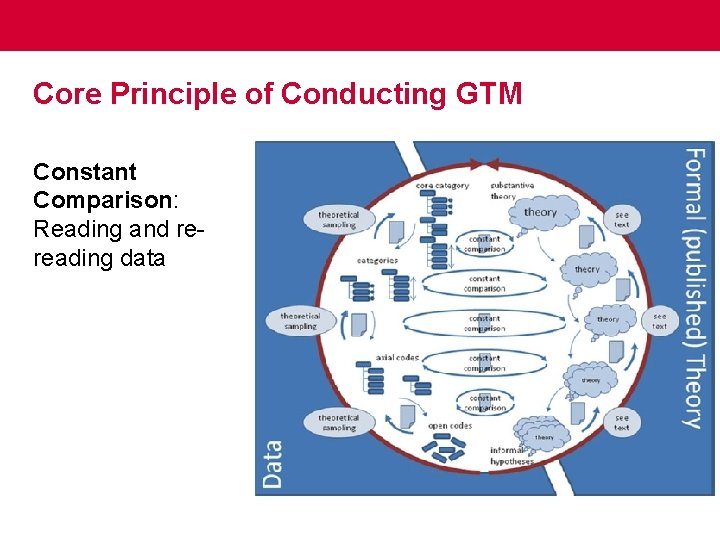 Core Principle of Conducting GTM Constant Comparison: Reading and rereading data
