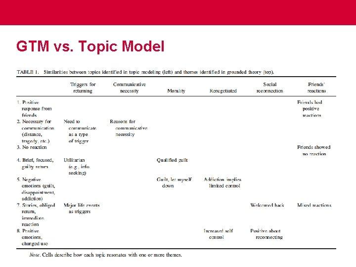 GTM vs. Topic Model