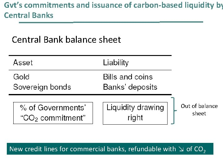 Gvt's commitments and issuance of carbon-based liquidity by Central Banks Central Bank balance sheet