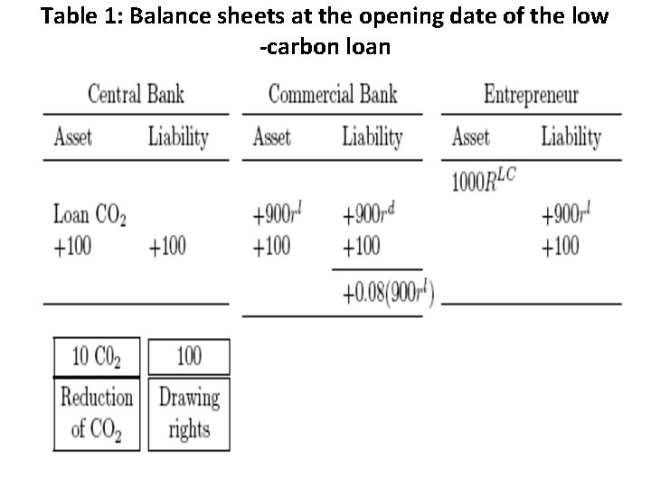 Table 1: Balance sheets at the opening date of the low -carbon loan