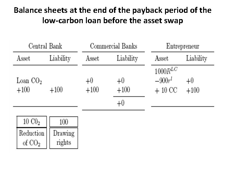 Balance sheets at the end of the payback period of the low-carbon loan before