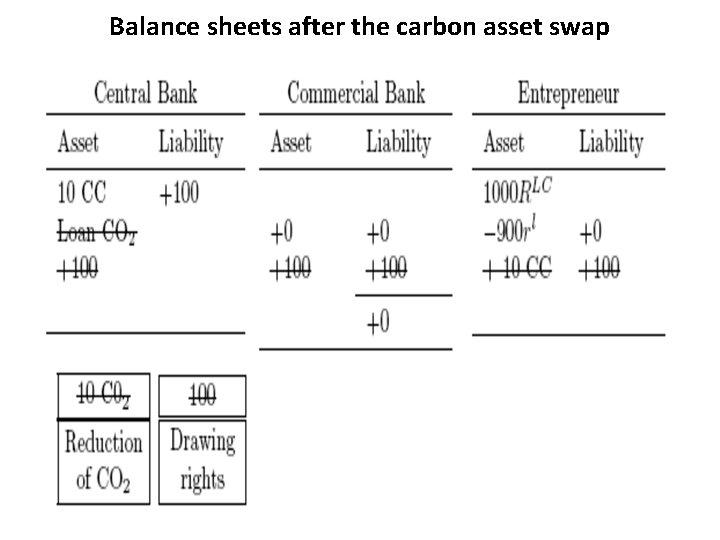 Balance sheets after the carbon asset swap