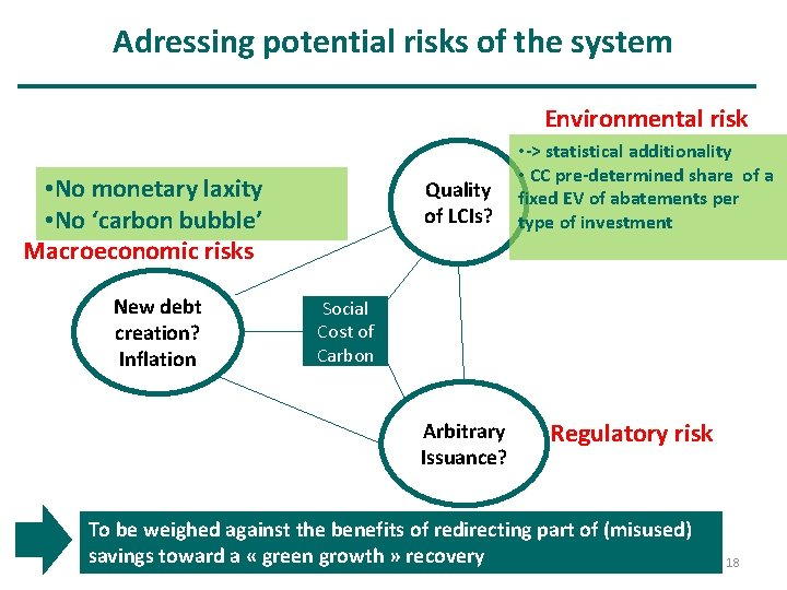 Adressing potential risks of the system Environmental risk • No monetary laxity • No