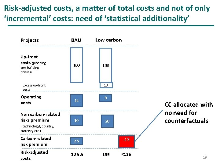 Risk-adjusted costs, a matter of total costs and not of only 'incremental' costs: need