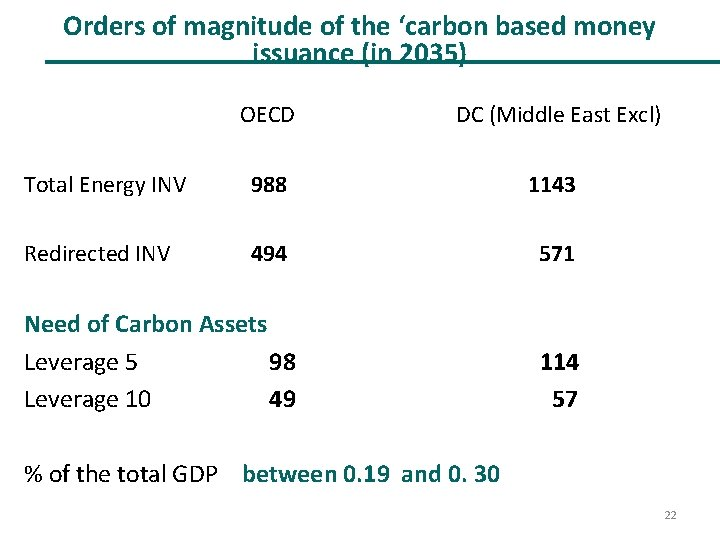 Orders of magnitude of the 'carbon based money issuance (in 2035) OECD DC (Middle