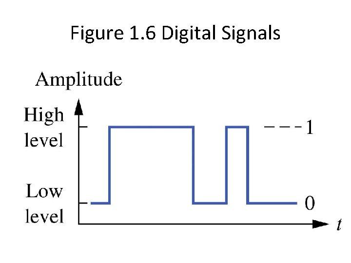 Figure 1. 6 Digital Signals