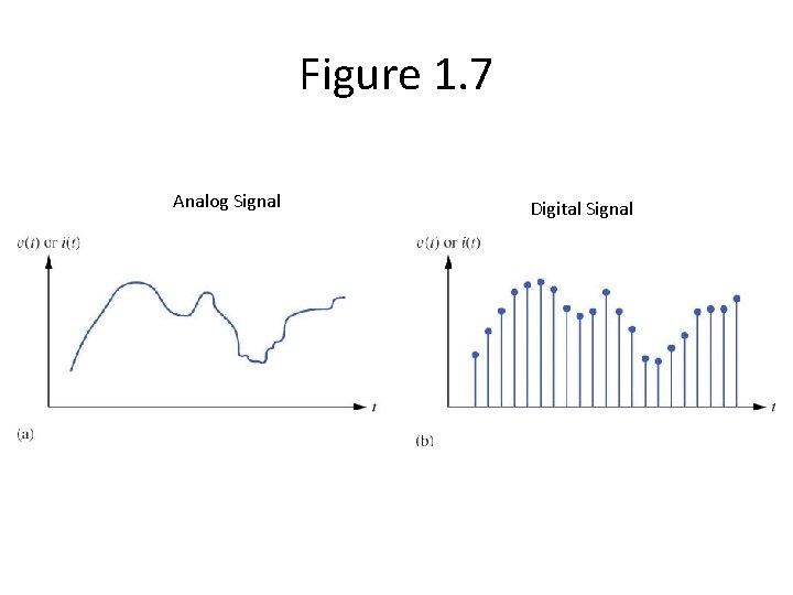 Figure 1. 7 Analog Signal Digital Signal