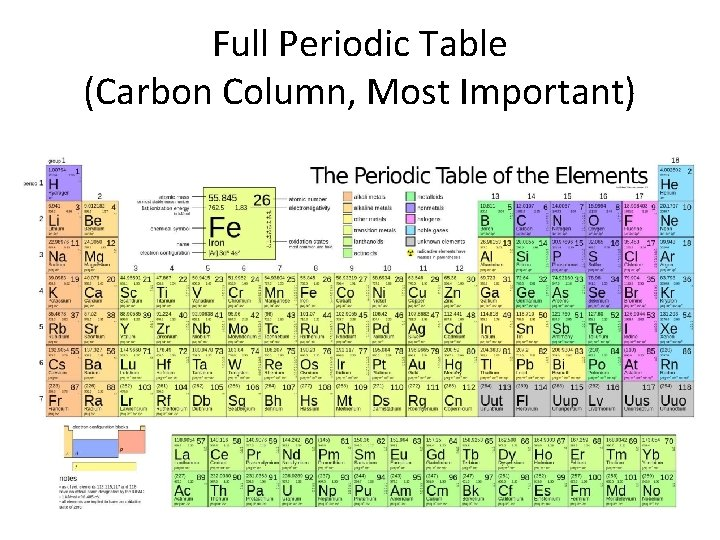 Full Periodic Table (Carbon Column, Most Important)