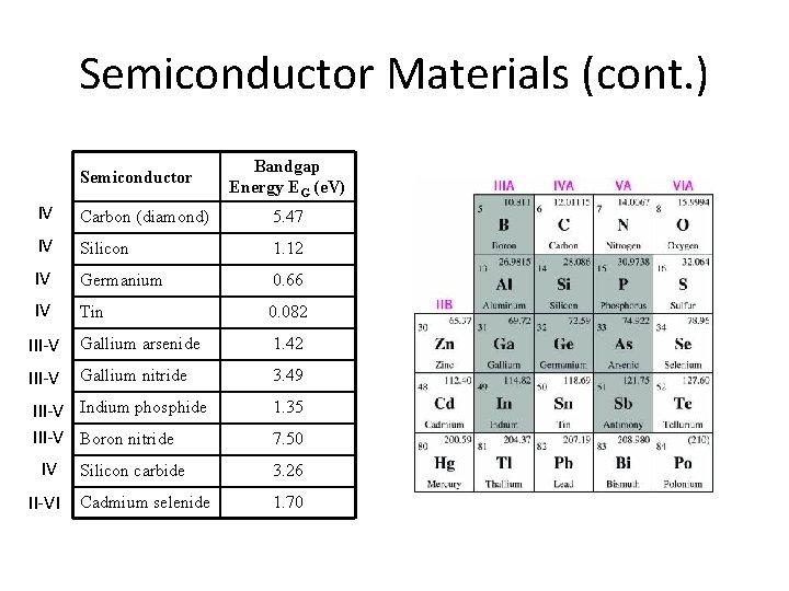 Semiconductor Materials (cont. ) Semiconductor Bandgap Energy EG (e. V) IV Carbon (diamond) 5.