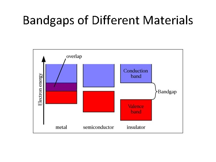 Bandgaps of Different Materials