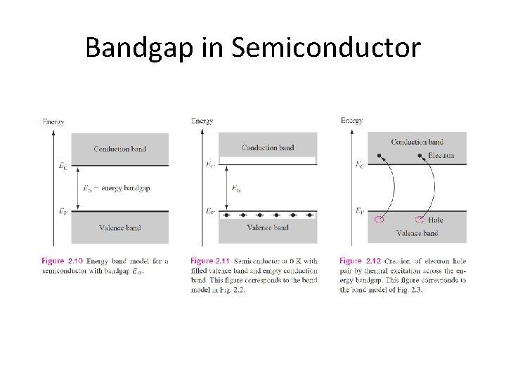 Bandgap in Semiconductor