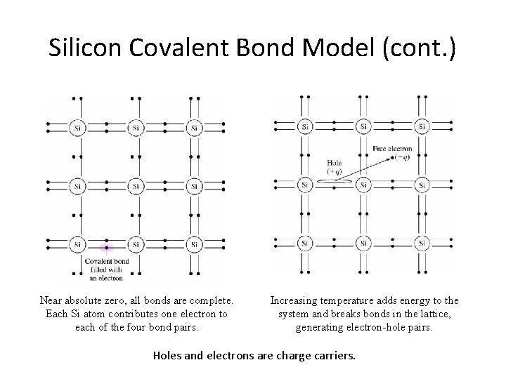 Silicon Covalent Bond Model (cont. ) Near absolute zero, all bonds are complete. Each