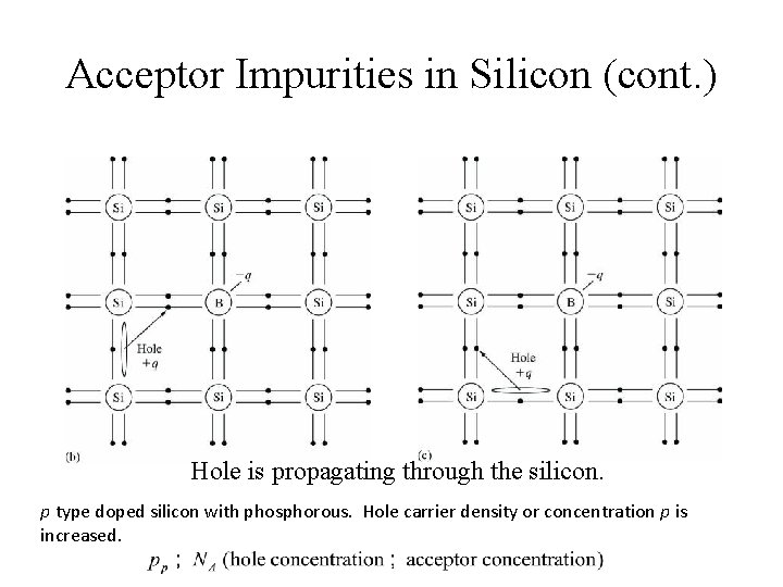 Acceptor Impurities in Silicon (cont. ) Hole is propagating through the silicon. p type