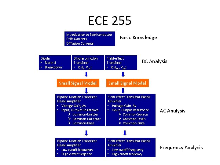 ECE 255 Introduction to Semiconductor Drift Currents Diffusion Currents Diode • Normal • Breakdown