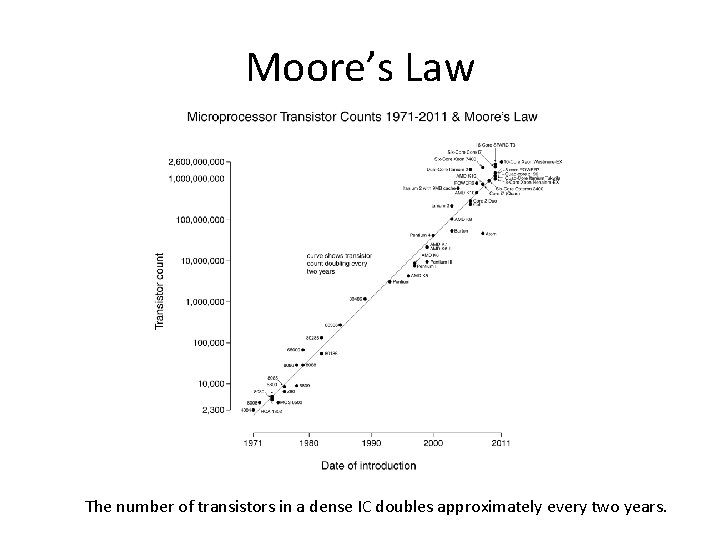 Moore's Law The number of transistors in a dense IC doubles approximately every two