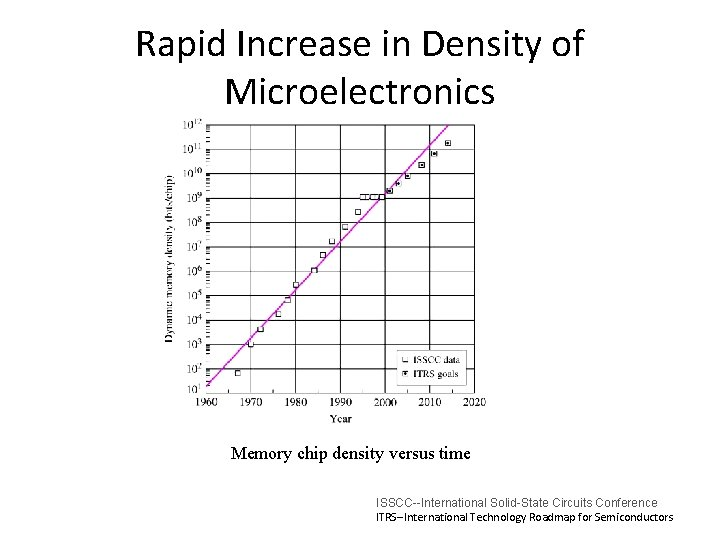 Rapid Increase in Density of Microelectronics Memory chip density versus time ISSCC--International Solid-State Circuits