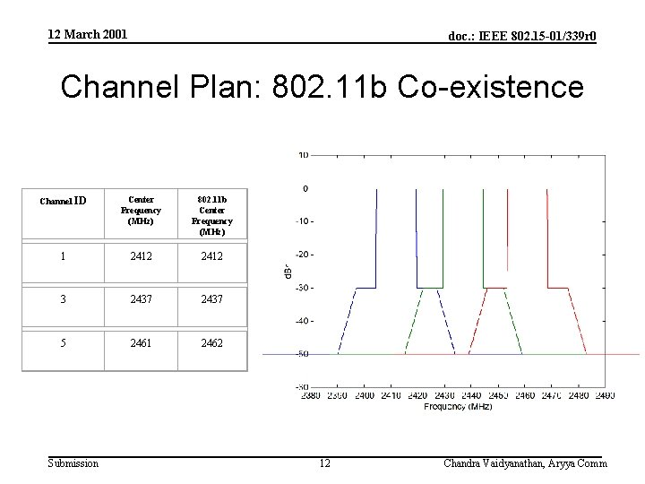 12 March 2001 doc. : IEEE 802. 15 -01/339 r 0 Channel Plan: 802.