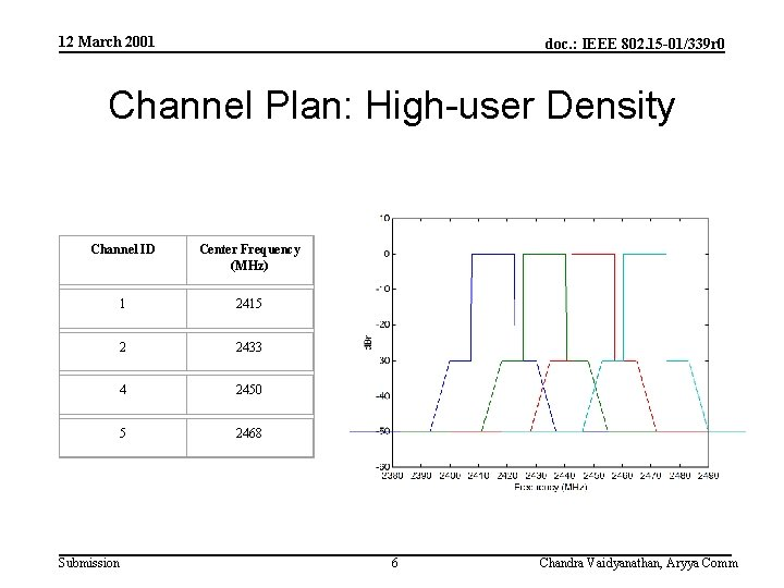 12 March 2001 doc. : IEEE 802. 15 -01/339 r 0 Channel Plan: High-user