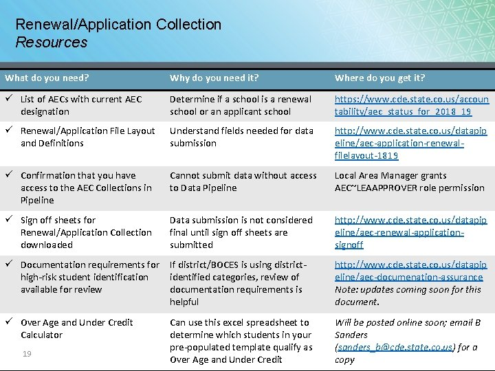 Renewal/Application Collection Resources What do you need? Why do you need it? Where do