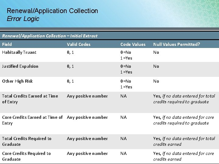 Renewal/Application Collection Error Logic Renewal/Application Collection – Initial Extract Field Valid Codes Code Values