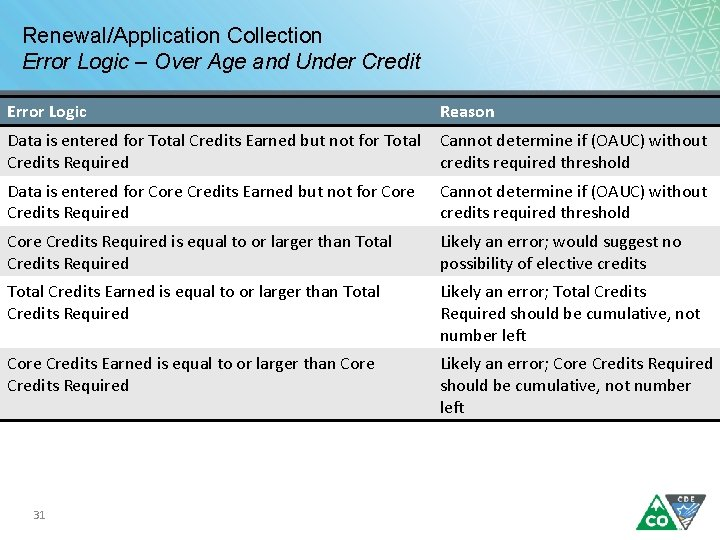 Renewal/Application Collection Error Logic – Over Age and Under Credit Error Logic Reason Data