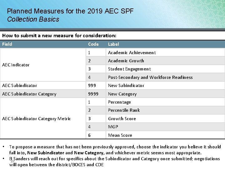 Planned Measures for the 2019 AEC SPF Collection Basics How to submit a new
