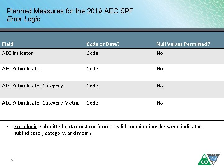 Planned Measures for the 2019 AEC SPF Error Logic Field Code or Data? Null