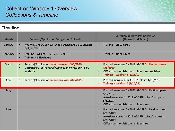 Collection Window 1 Overview Collections & Timeline: Month Selection of Measures Collection (Planned and