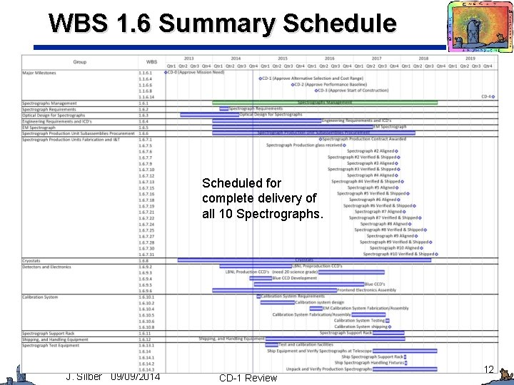 WBS 1. 6 Summary Scheduled for complete delivery of all 10 Spectrographs. J. Silber