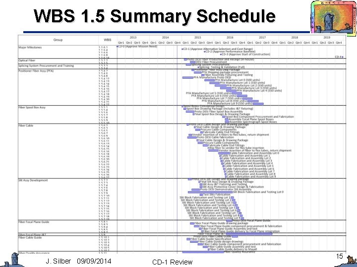 WBS 1. 5 Summary Schedule J. Silber 09/09/2014 CD-1 Review 15