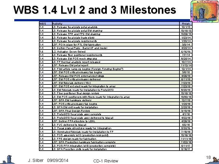 WBS 1. 4 Lvl 2 and 3 Milestones WBS 1. 4 1. 4 1.