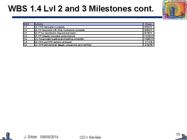 WBS 1. 4 Lvl 2 and 3 Milestones cont. WBS 1. 4 1. 4