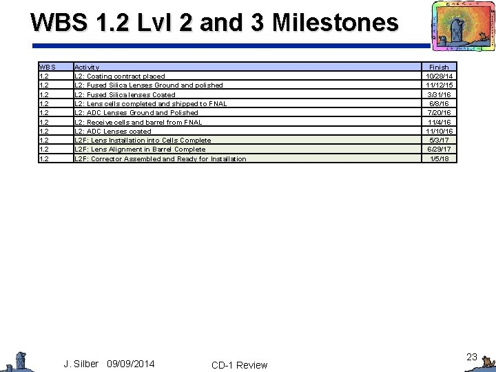 WBS 1. 2 Lvl 2 and 3 Milestones WBS 1. 2 1. 2 Activity