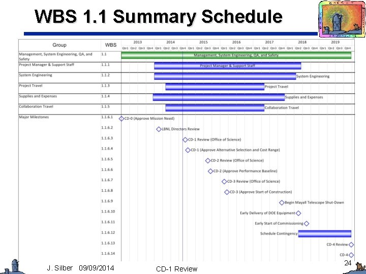 WBS 1. 1 Summary Schedule J. Silber 09/09/2014 CD-1 Review 24