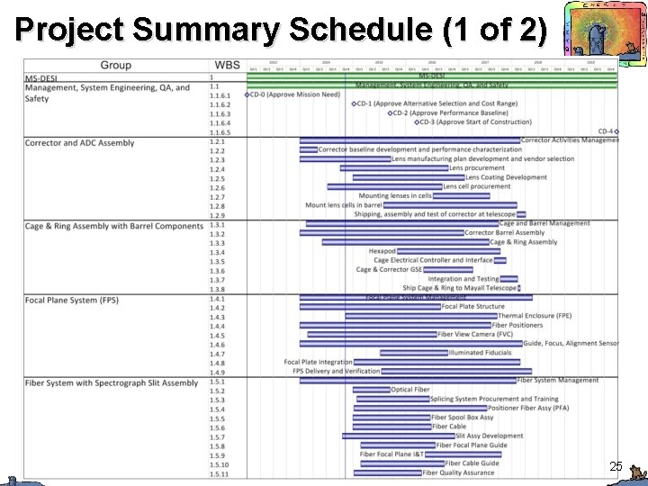 Project Summary Schedule (1 of 2) J. Silber 09/09/2014 CD-1 Review 25