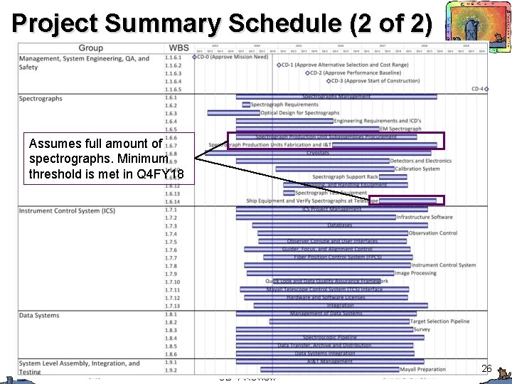 Project Summary Schedule (2 of 2) Assumes full amount of spectrographs. Minimum threshold is