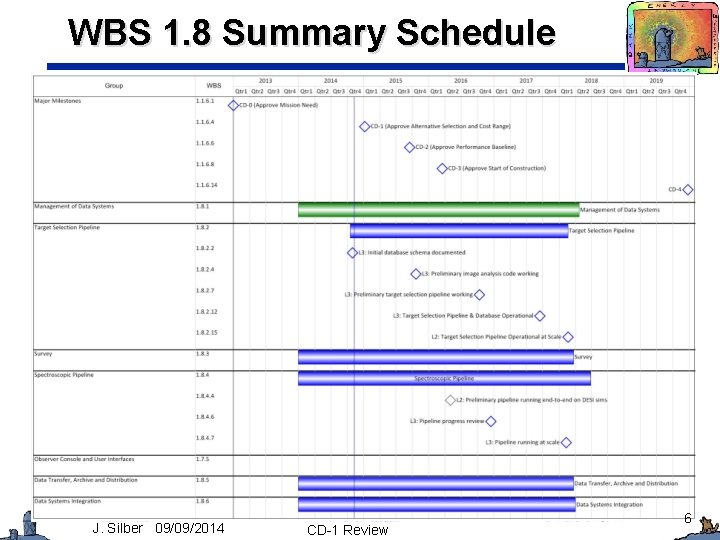WBS 1. 8 Summary Schedule J. Silber 09/09/2014 CD-1 Review 6