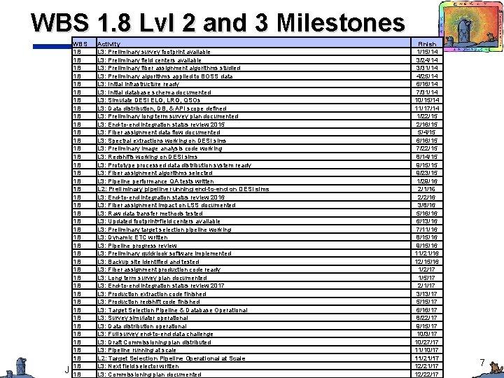WBS 1. 8 Lvl 2 and 3 Milestones WBS Activity 1. 8 L 3: