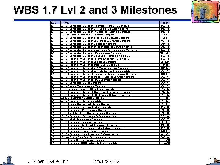 WBS 1. 7 Lvl 2 and 3 Milestones WBS 1. 7 1. 7 1.