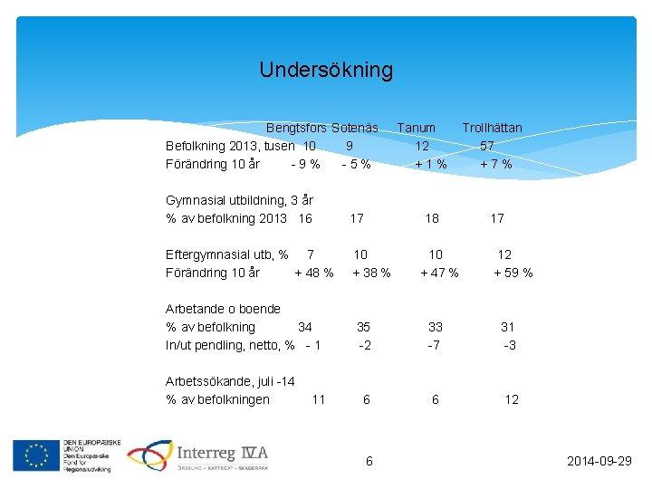 Undersökning Bengtsfors Sotenäs Befolkning 2013, tusen 10 9 Förändring 10 år -9% -5% Gymnasial