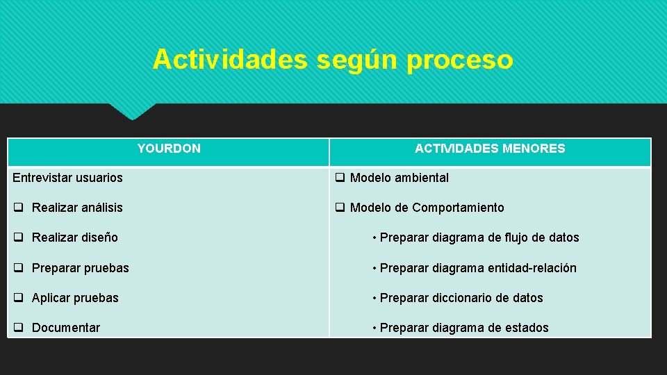 Actividades según proceso YOURDON ACTIVIDADES MENORES Entrevistar usuarios q Modelo ambiental q Realizar análisis